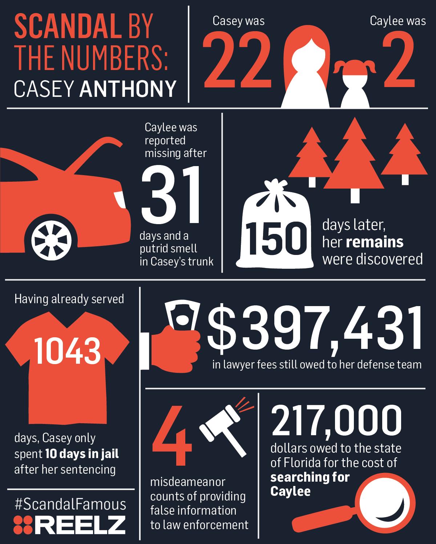 smf_infographic_caseyanthony